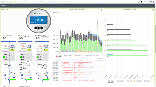Bild Energie Management 596x334px | SEGNO