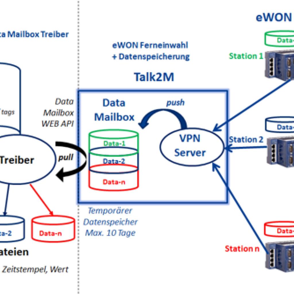Datenerfassung mit eWON – SEGNO eWON Data Mailbox Treiber