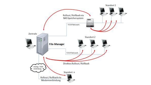 Bild File Manager 1 596x334px | SEGNO