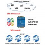SEGNO WS OPC-Server Box